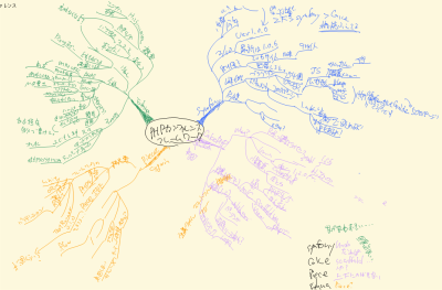 mindmap_with_onenote